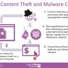 Content theft sites and malware